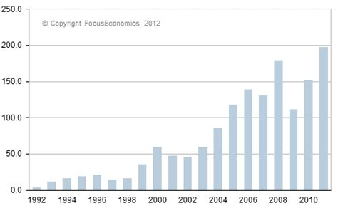 russian trade russia trade balance russia economy forecast outlook