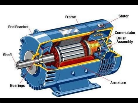 Working Of Electric Motor by Construction And Working Of Dc Motor Electrical Dc Motor