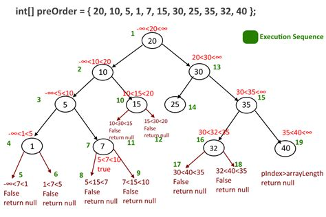 order a tree construct binary search tree from a given preorder