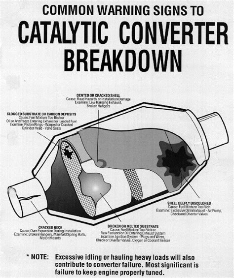 Signs Of A Bad Cadillac Converter by Catalytic Converter Autos Post