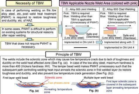 temper bead welding e journal of advanced maintenance ejam top page