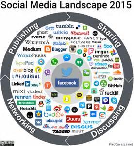 social media landscape social media landscape 2015 fredcavazza net