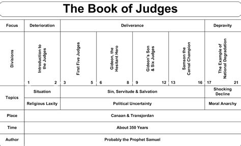 the book of judges pictures jesus as our ultimate swartzentrover book chart judges