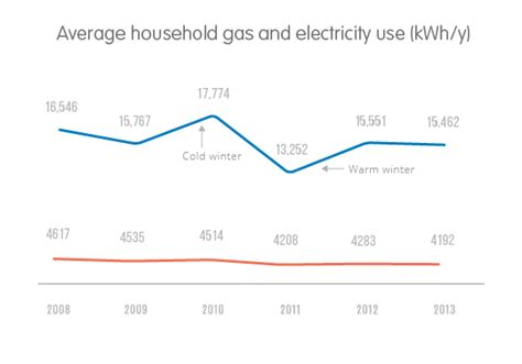 how much does the average electric bill cost the average gas bill and average electricity bill compared