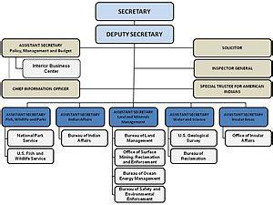 united states department of the interior