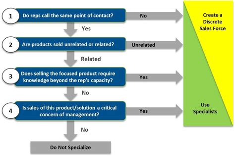 tree sales when should you deploy sales specialists