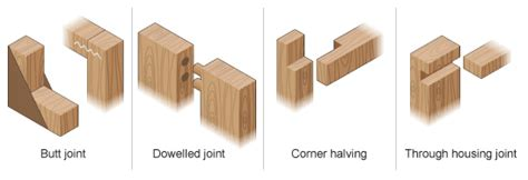 what is the strongest joint in woodworking how to attach two 4x4 s topic discussion forum
