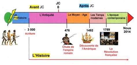 histoire de l histoire de comprendre le temps ou le temps de comprendre