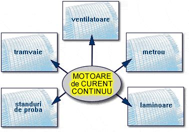 Motoare Electrice De Curent Continuu by Ucm Resita Experience The Difference