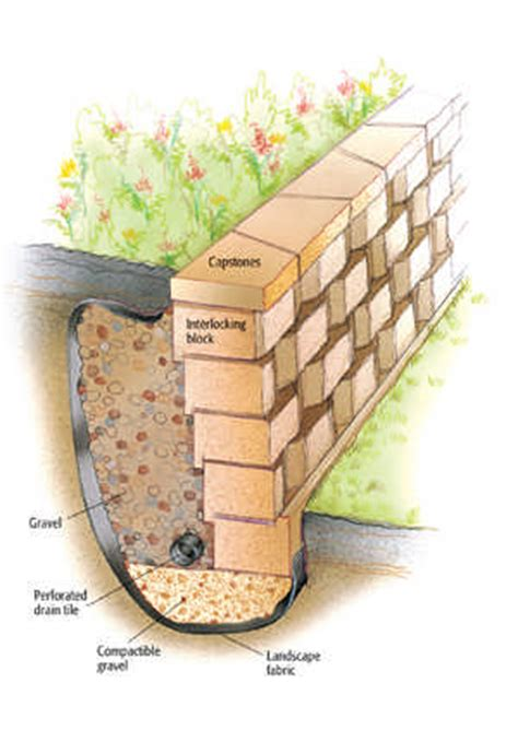 how to build a garden retaining wall how to build a retaining wall cabin living