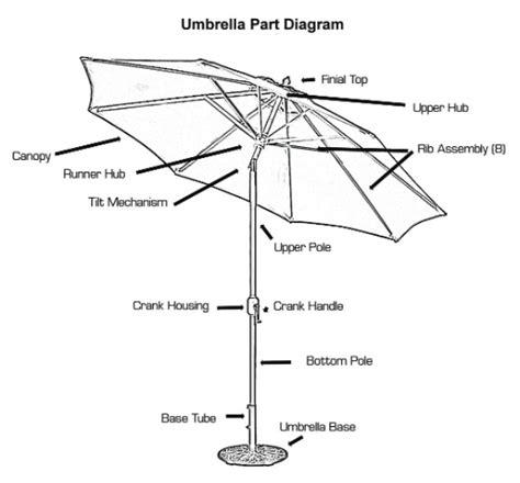 patio umbrella repair parts patio umbrella repair parts images