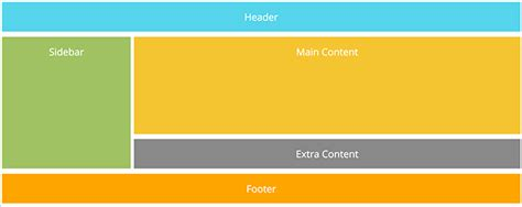 create layout flywheel how to create a simple layout with css grid layouts