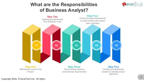 what does do what does a business analyst do
