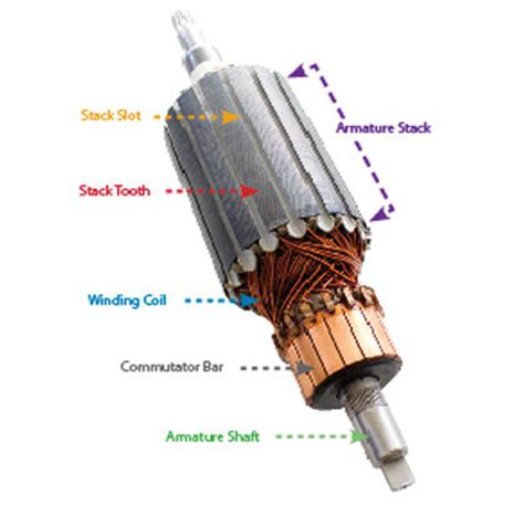 Electric Motor Armature by How To Check A Motor Armature For Damaged Windings