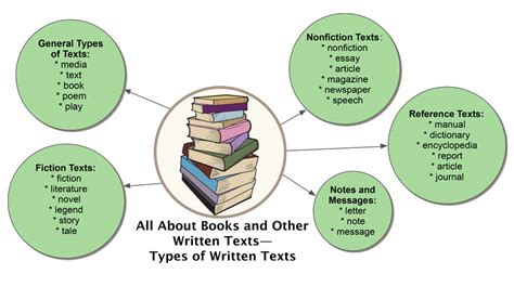 All About Books And Other Written Texts 187 Textproject