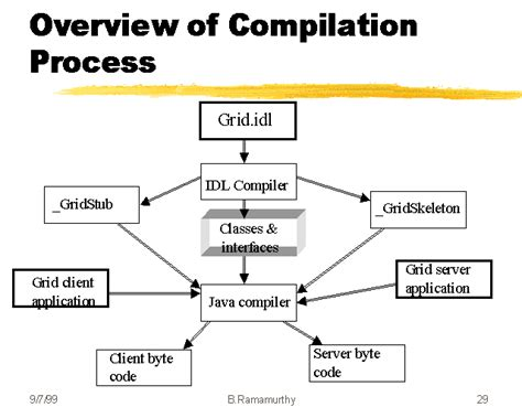 process of overview of compilation process