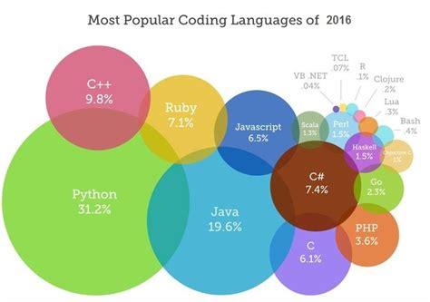 most popular most popular coding languages of 2016 skillprogramming