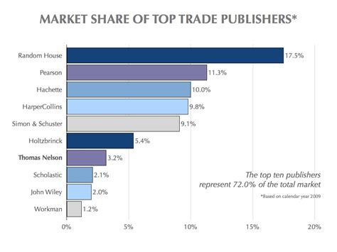 picture book publishing top ten u s book publishers for 2009 michael hyatt