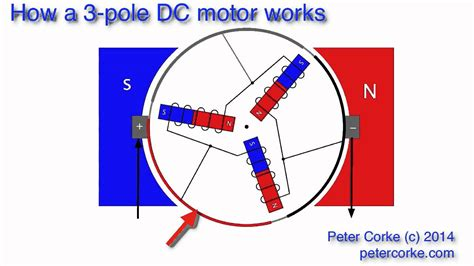 Electric Motor Works by How A 3 Pole Electric Motor Works