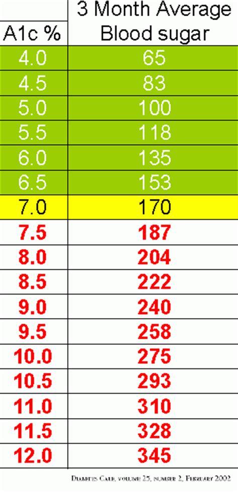 what is a blood sugar level hemoglobin a1c chart wellness health healing