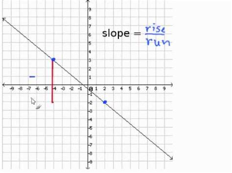 the slope given a graph find the slope