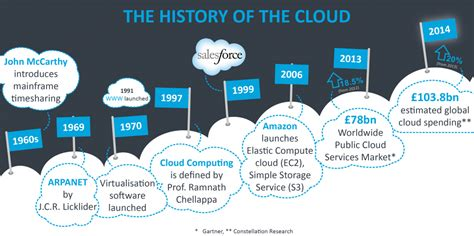 the history of history and vision of cloud computing times of cloud