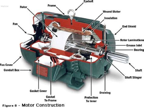Working Of Electric Motor by Working Principle Of Dc Machine Working Principle Of Dc
