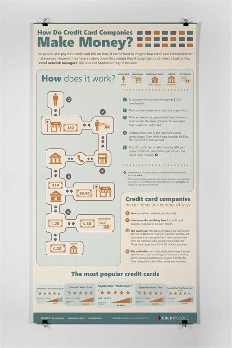 credit card make money how do credit card companies make money infographics