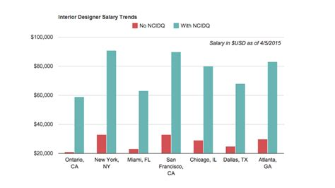 home interior designer salary how much more can you earn with the ncidq certificate