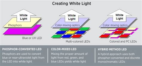 white led led basics department of energy