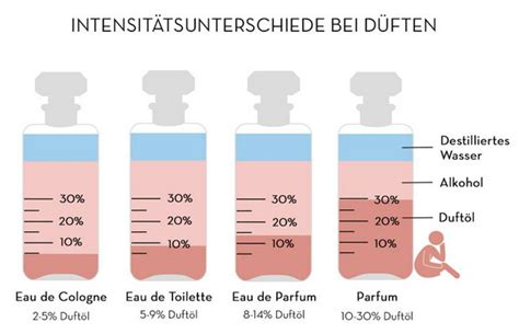 eau de toilette eau de parfum flaconi magazin