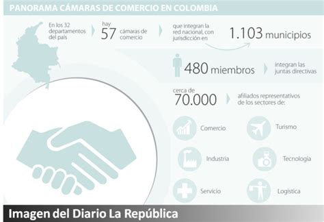 ley de camaras de comercio colombia en el congreso fue aprobada ley que blinda las