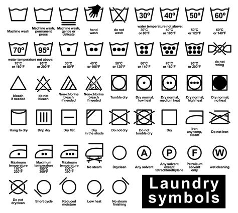 A Shop RTO guide to clothes cleaning symbols ShopRTO