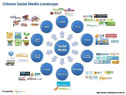 social media landscape using social media to reach consumers 2010