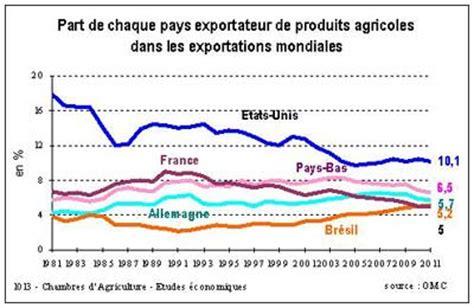 agriculture et mondialisation s abis t pouch entretien
