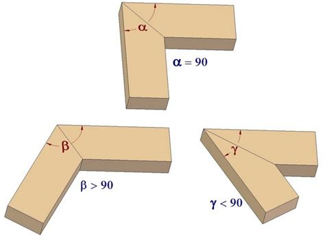 degree in woodworking construction of a miter woodworking joint
