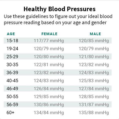 best 25 high blood pressure numbers ideas on blood pressure numbers pressure