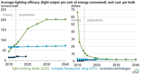 lights cost led bulb efficiency expected to continue improving as cost