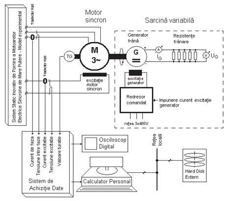 Motor Sincron by Sistem Static Inovativ De Pornire A Motoarelor Sincrone De