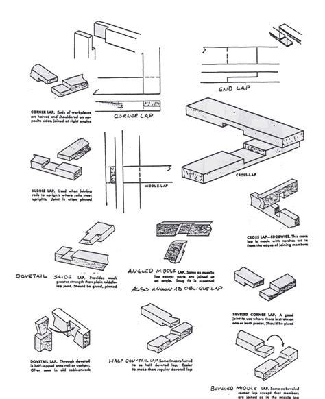 list of woodwork joints joints5 jpeg 2 550 215 3 133 pixels timber arch