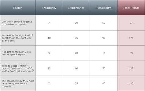 priority matrix template 28 images priority matrix