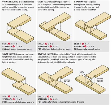 types of woodwork joints 124 best images about wood joinery on custom