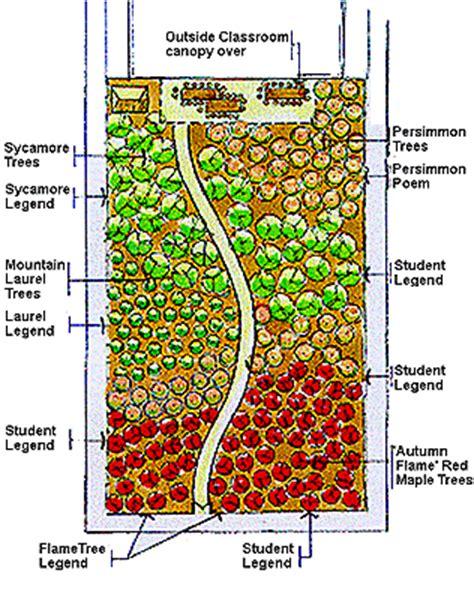 nursery layout tool nursery plan