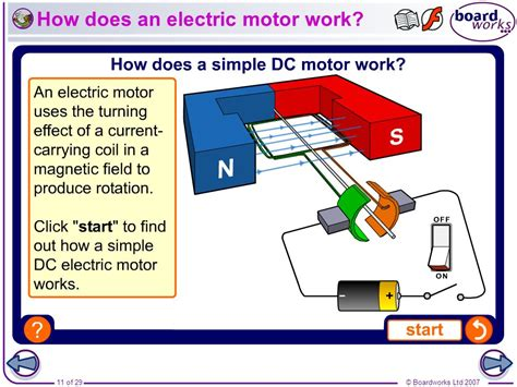 Electric Motor Works by Boardworks Gcse Additional Science Physics Motors And