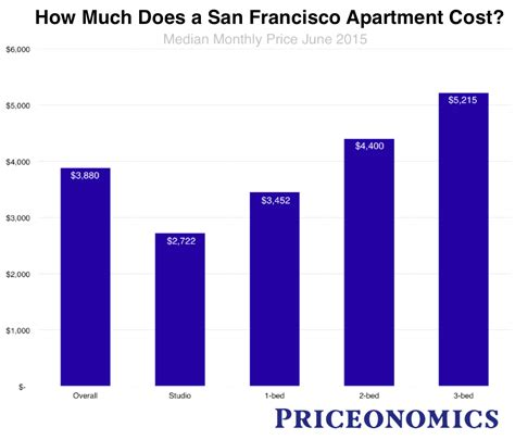 how much does the average electric bill cost how much does electricity cost for a 1 bedroom apartment