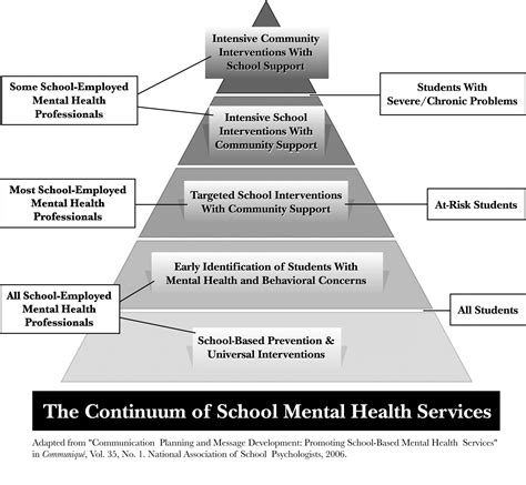 community psychology linking individuals and communities 100 mental health guide for nurses study guide