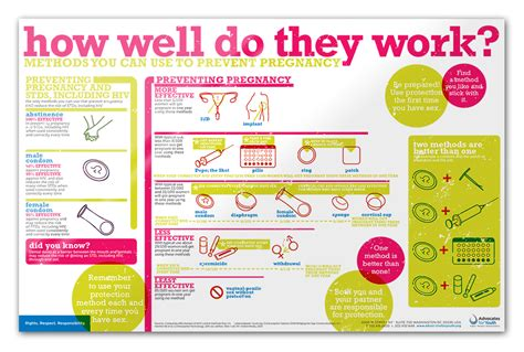 do they work contraceptive options poster quot how well do they work
