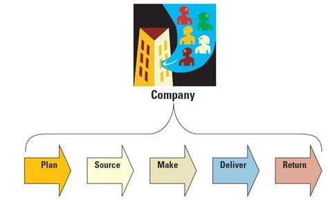chain and components business i t questions chapter 8 operations management