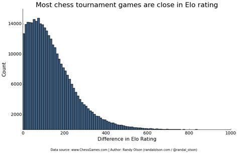 elo rating scrabble average chess tournament and elo ratings spartan ideas