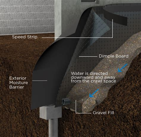 interior basement waterproofing membrane exterior basement waterproofing olshan foundation repair